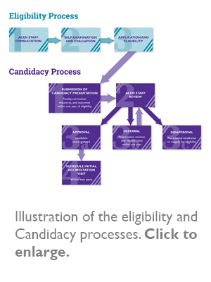 Illustration of the eligibility and Candidacy processes