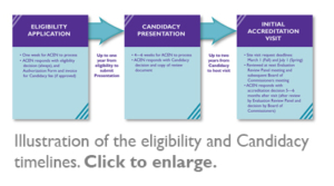 Illustration of the eligibility and Candidacy timelines